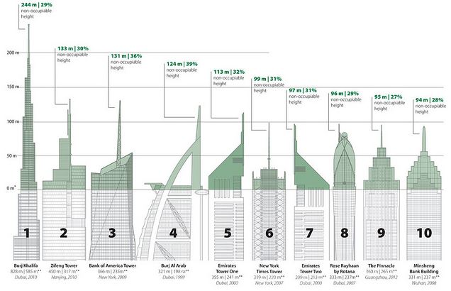 oscuro secreto rascacielos